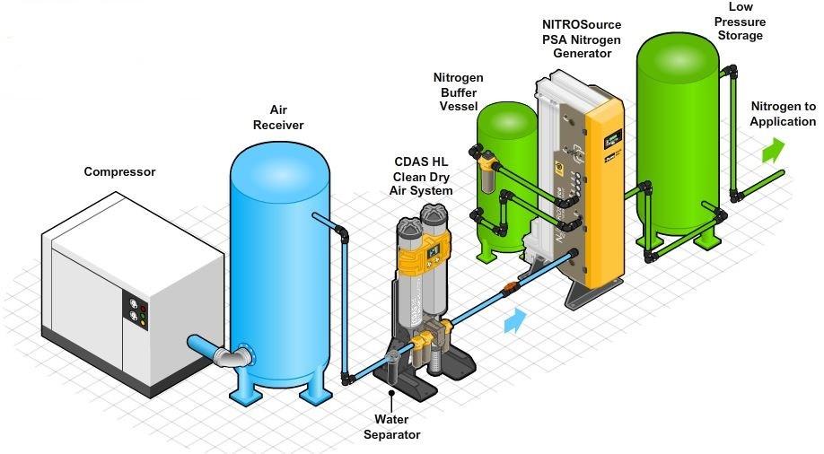 Hệ thống tạo khí nito trong công nghiệp