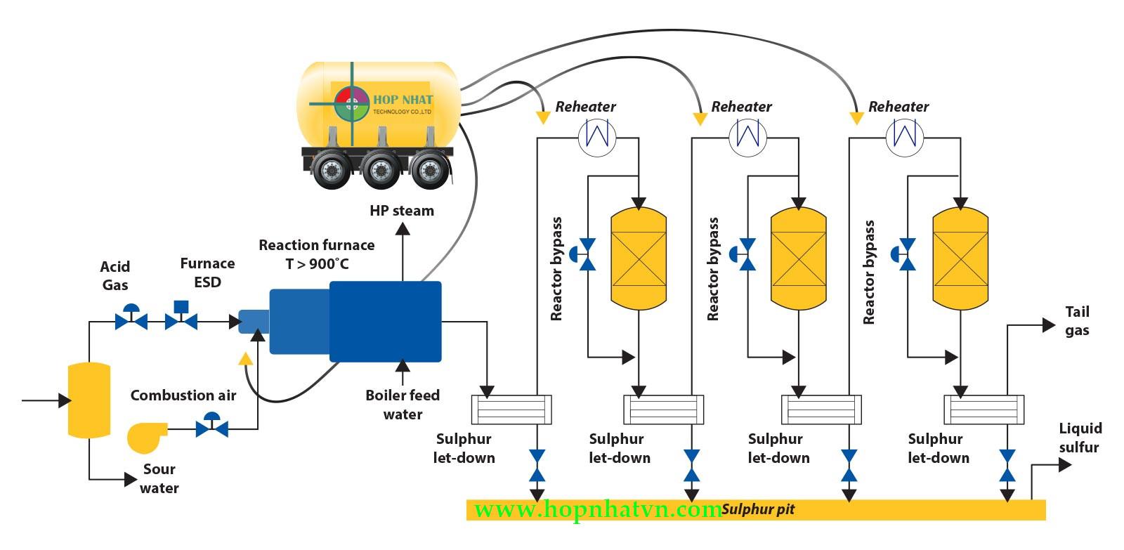 Quy trình hóa lỏng khí nito